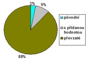 Poměr článků autorských, převzatých a převzatých s  přidanou hodnotou na serveru iDNES. Zdroj: autorova rešerše.
