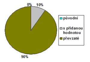 Poměr článků autorských, převzatých a převzatých s  přidanou hodnotou na serveru Novinky. Zdroj: autorova rešerše.