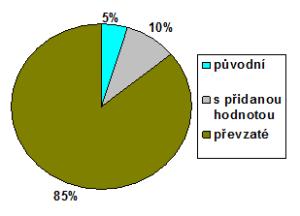 Poměr článků autorských, převzatých a převzatých s  přidanou hodnotou na serveru Lidovky. Zdroj: autorova rešerše.